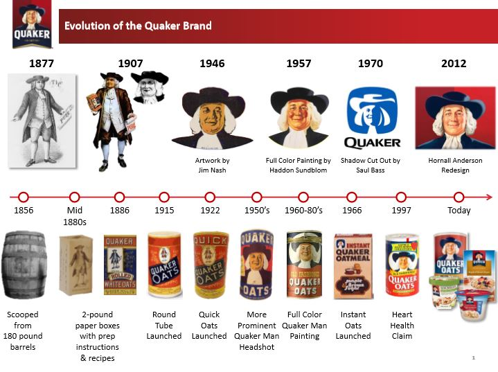 quaker brand evolution